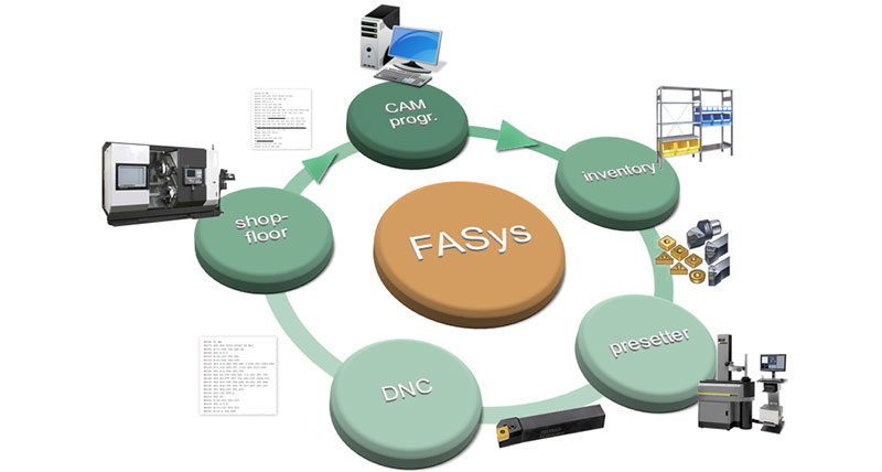FASys-Acquisition