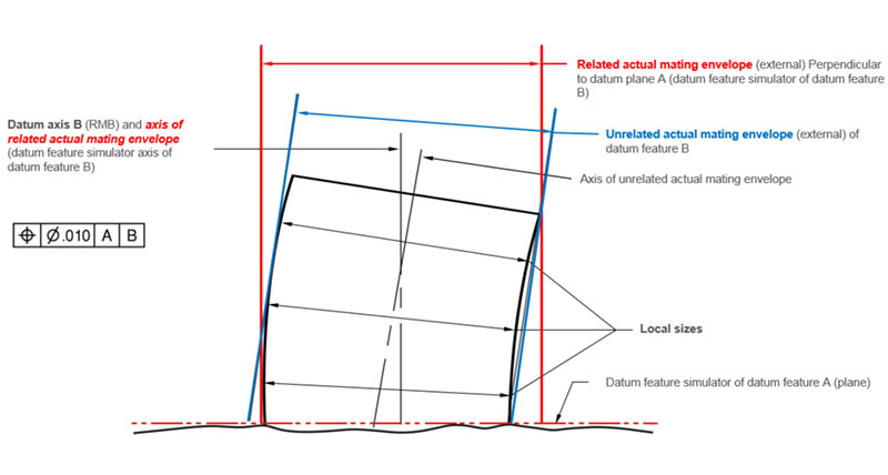 The Role of Geometric Dimensioning & Tolerancing (GD&T) and How to ...