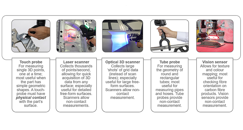 The different probes and sensors of the Absolute Arm